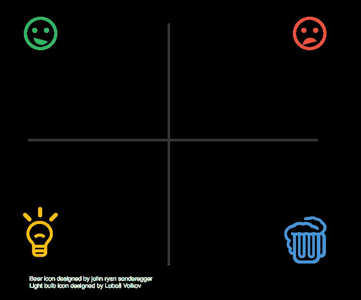 4 quadrants retrospective