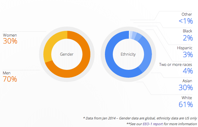 google diversity problem