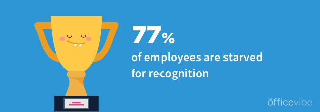 77 percent of employees are starved for recognition statistics