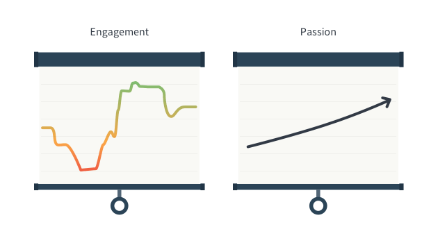 passion at work is more consistent than engagement graphic comparison