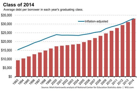 student debt 2015
