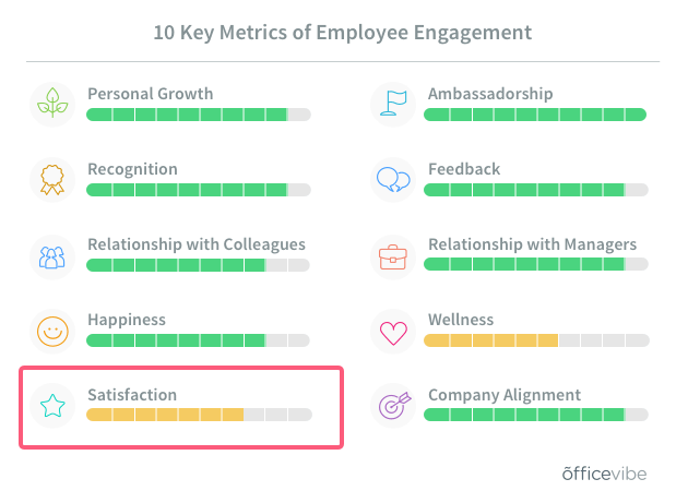 Officevibe job satisfaction definition with ten metrics of employee engagement