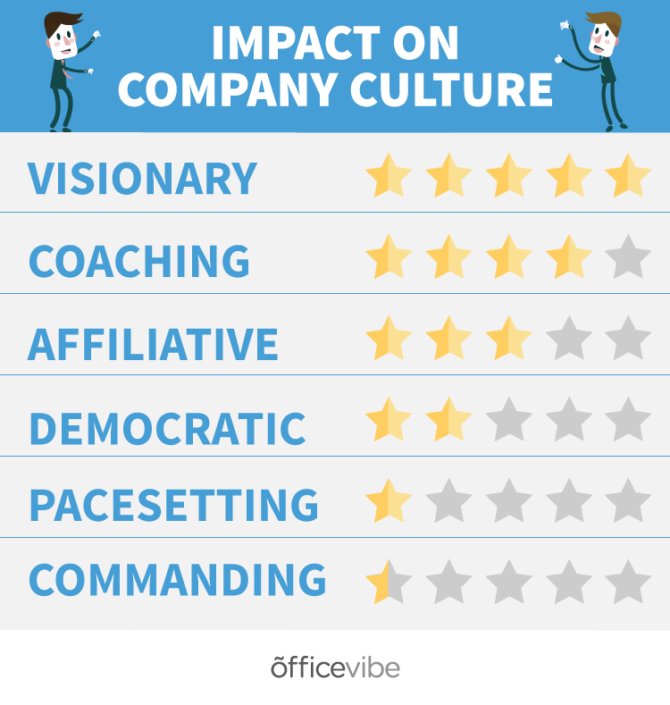 how leadership styles affect culture