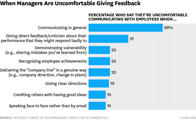 managers are uncomfortable giving feedback