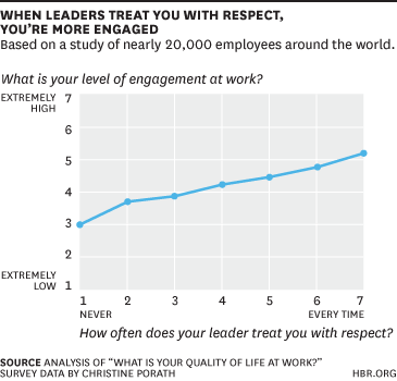 when leaders treat with respect