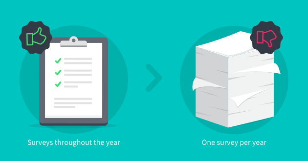 annual surveys vs pulse surveys