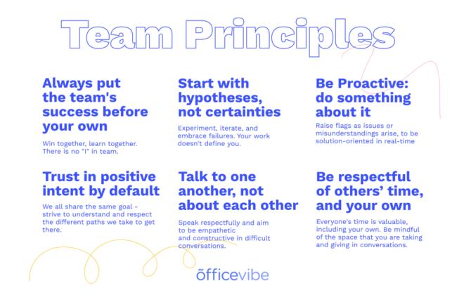 Officevibe Marketing's Team Principles