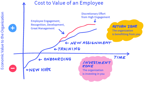 Graph of Cost to Value of Employee Over Time With Upward Trending Line and Employee Value Moving From Negative to Positive Between Onboarding and Training, Moving From Investment Zone to Return Zone