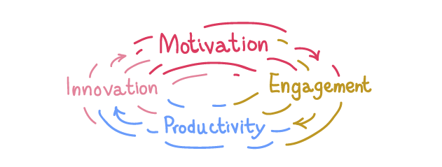 Cycle Motivation, Engagement, Productivity, Innovation