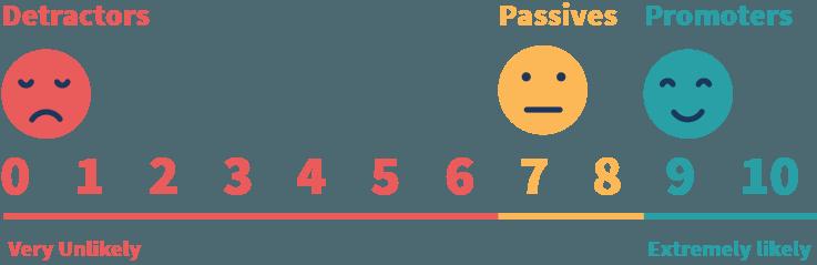 employee net promoter score scale