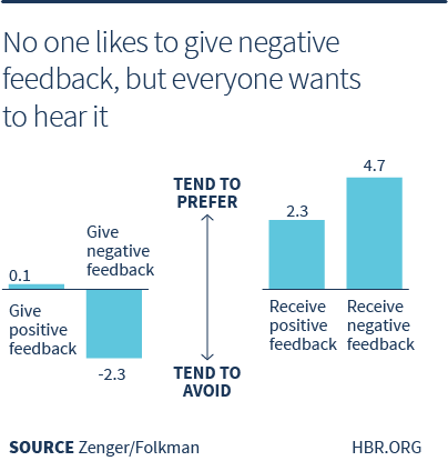 graph showing employees like to receive feedback managers hate to give