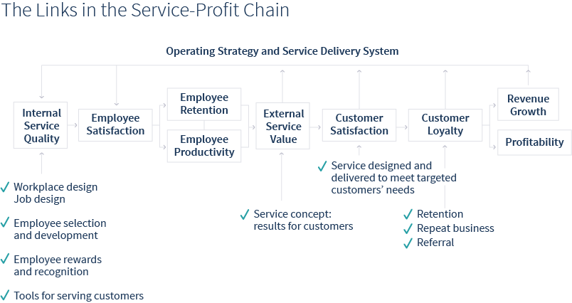 chart of service profit chain in employee engagement