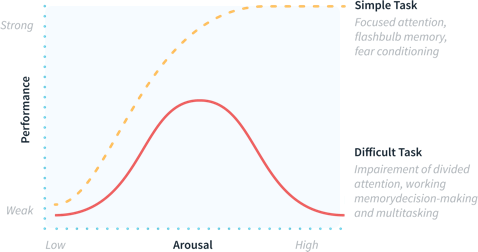 chart of the Yerkes-Dodson law