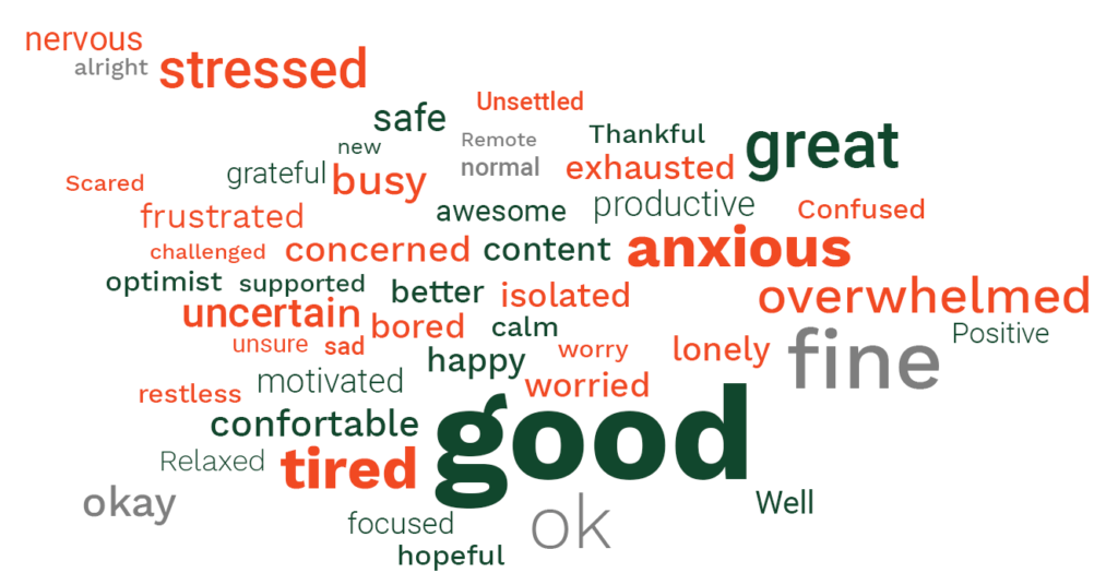 cloud image showing various words related to emotions and feelings about employee burnout